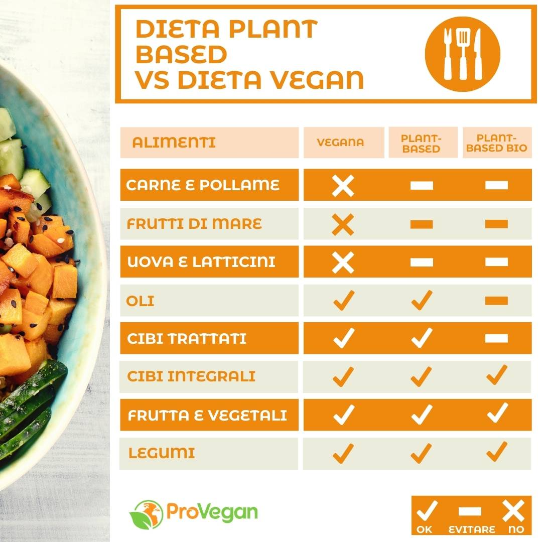 Plant Based significato